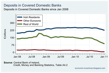 Total Deposits by Origin in Covered Banks