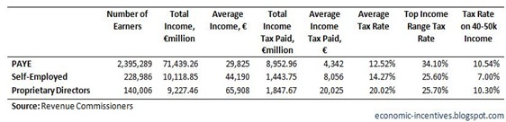 Income Tax Stats by Category