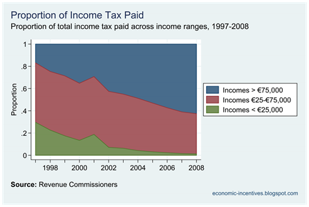 Proportion of Income Tax Paid