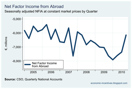 Net Factor Income from Abroad