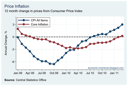 Core Inflation March