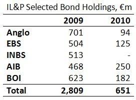 ILP Bonds