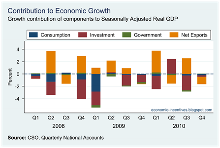Contributions to Real GDP Growth