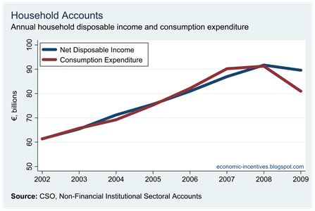 Household Expenditure