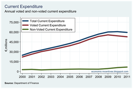 Voted and Non-Voted Current Expenditure