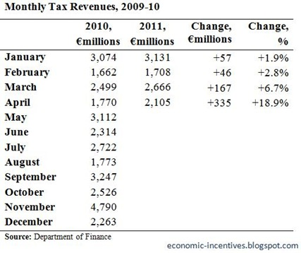 Monthly Tax Revenues to April