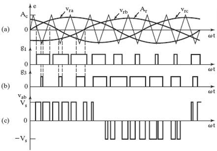 sinusoidal pwm 3 phase inverter power electronic systems rh protorit blogspot com