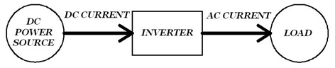Rectifier: A general inverter system