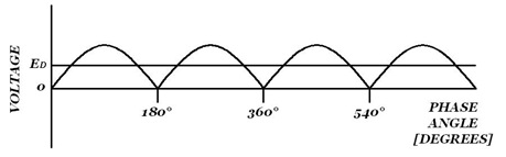 Rectifier: Waveform for single-phase bridge in rectifier mode (α = 0°)