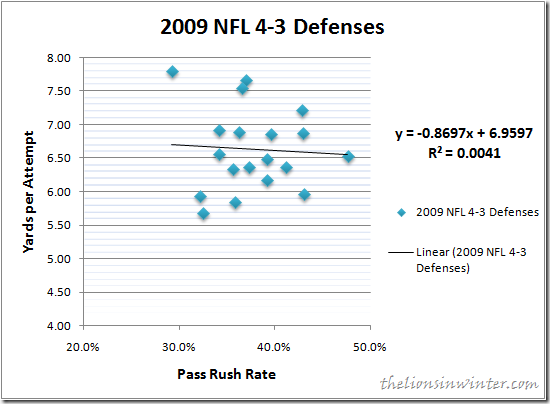 2009 NFL 4-3 Defense Pass Rush Rate vs. Yards per Attempt