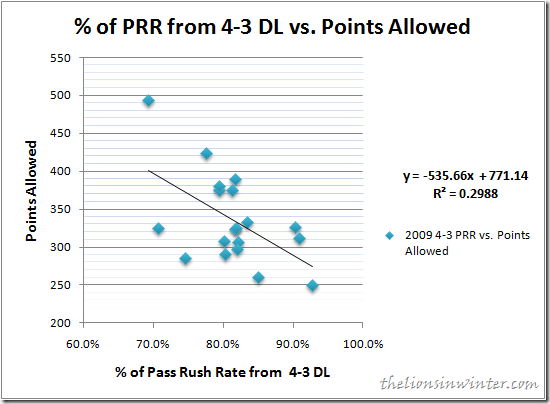 2009 NFL 4-3 Defensive Line Pressure vs. Points Allowed
