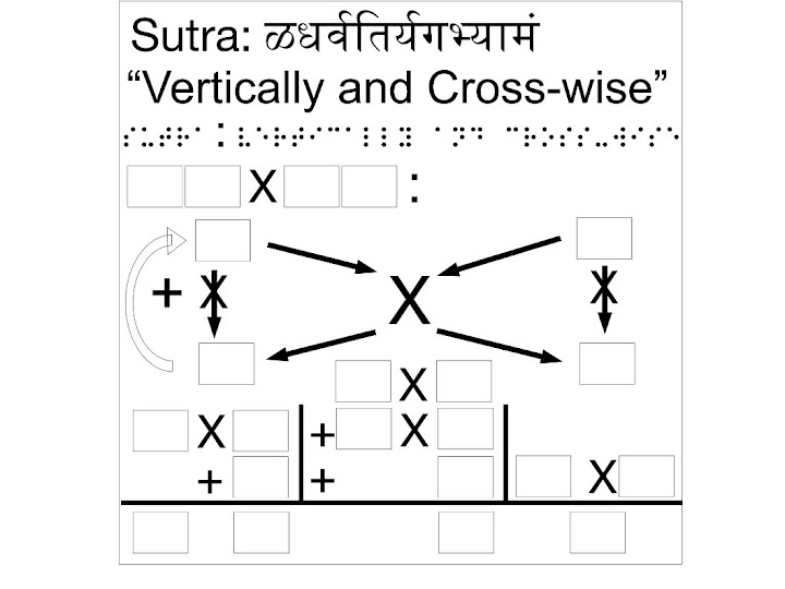 "Sutra: ""Vertically and Cross-Wise"" as Manipulative"