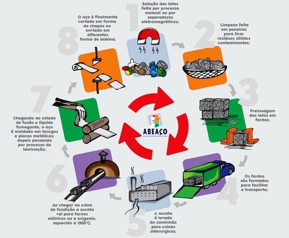 ciclo-reciclagem-aço