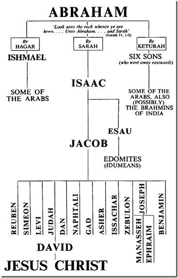 Abraham to Jesus lineage