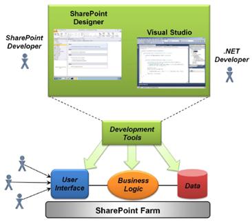 Ambos SharePoint Designer y Visual Studio se puede utilizar en la creación de aplicaciones de SharePoint