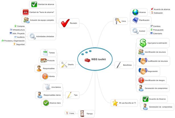 WBS Toolkit