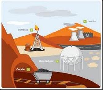 energias não renováveis
