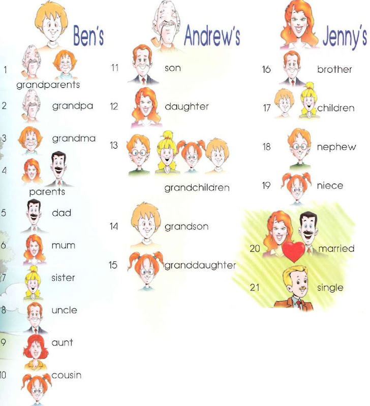 family%20tree 3 <!  :en  >Family Tree<!  :  > people english through pictures