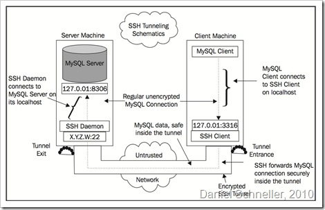 SSH Tunneling Schematics - 1