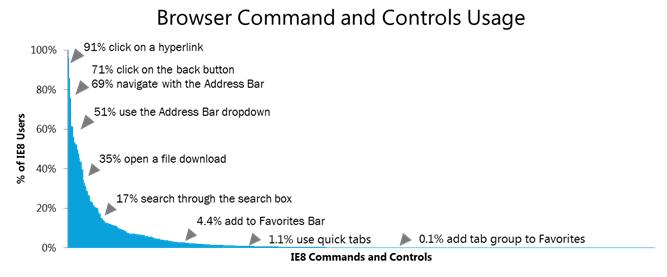 JaneKim_UXSTory_BrowserCommandAndControlsUsage