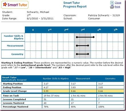 SmartTutor Maths Progress Report
