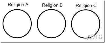 three major religions