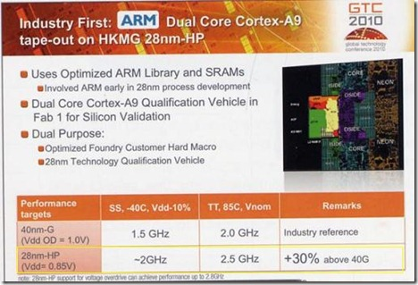 ARM-Cortex-A9-28nm-Global-Foundries