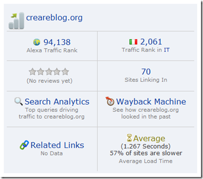 Alexa Traffic Rank per Chrome