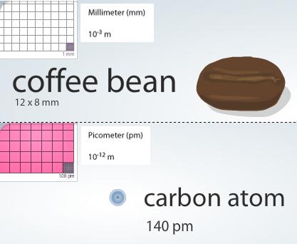 grano de cafe - atomo de carbono