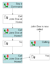 Voice-Confirming Dialer Example