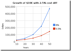 growth_of_$10k_with_2_5%_cost_diff