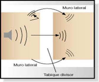 aislacion-acustica-muros-norma
