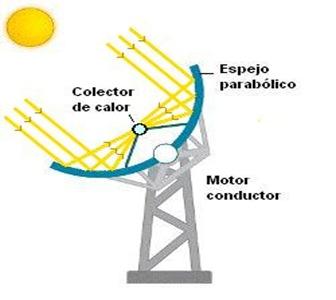 energia-solar-espejos-helióstatos-cilindros-discos-parabólicos.-