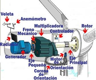 componentes-aerogenerador