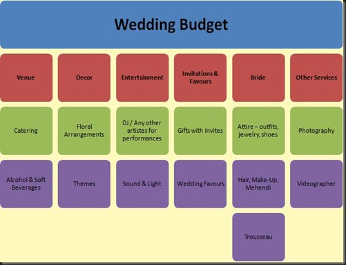 The DivaS Guide  Wedding Budgets  Dazed Reflections Of A Diva
