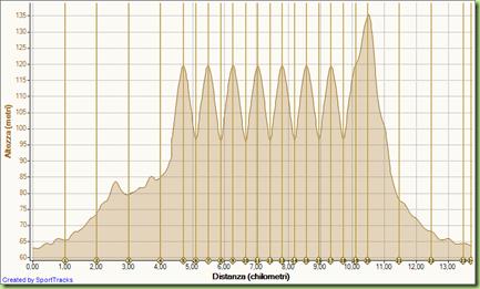 Corsa Salite ripetute 20-02-2010, Altezza - Distanza