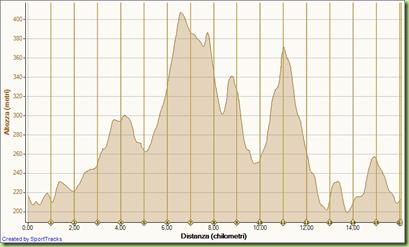 Corsa Marcia di Borso del Grappa 28-02-2010, Altezza - Distanza