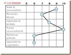 Competencias 2