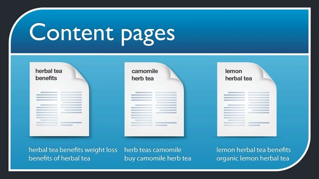 Herbal tea content pages target their own keyword niches
