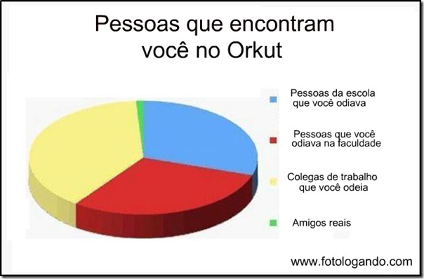 Pessoas que encontram você no Orkut
