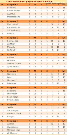 Carta Liga Juara Eropah 2009/2010