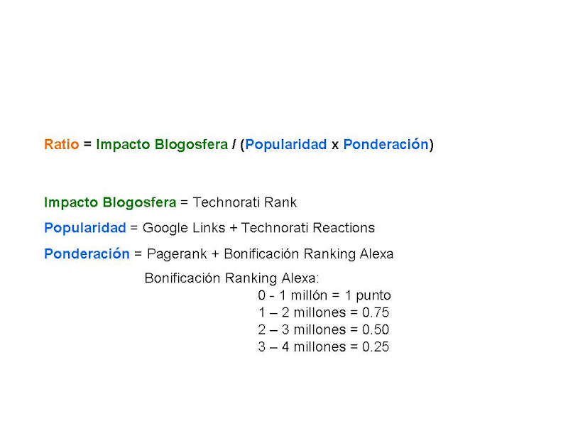 Metodologia Ranking de blogs