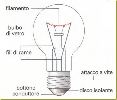thomas edison lampadina : Gli elementi di una lampadina ad incandescenza