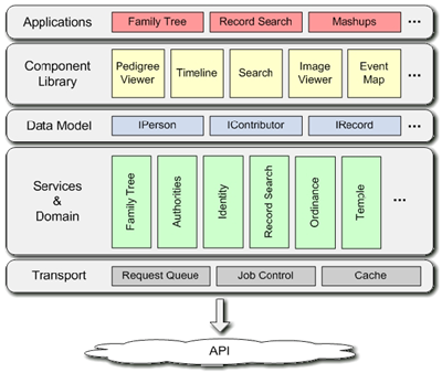 FamilySearch Flex architecture diagram