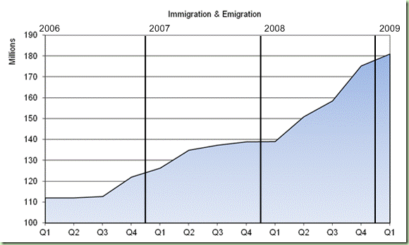 Record growth in Ancestry.com immigration records