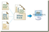 FamilySearch Places Records Into Folders