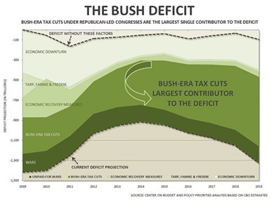 Chart showing Bush tax cuts making up most of the deficit