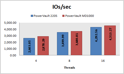 IOs/sec, 8 KB random reads, PowerVault 220S vs MD1000, RAID 5