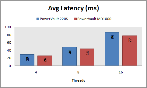 Avg latency, 8 KB random writes, PowerVault 220S vs MD1000, RAID 10
