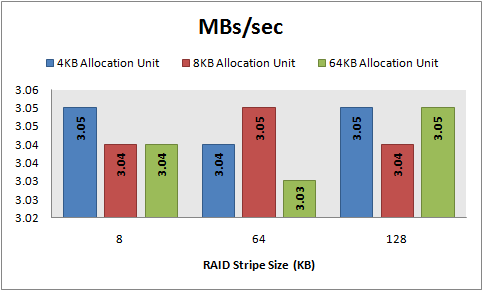 MBs/sec, 8 KB random writes, 64 KB offset